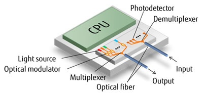 Fujitsu silicon photonics prototype