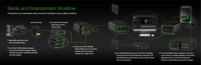 Seagate Lyve Drive workflow