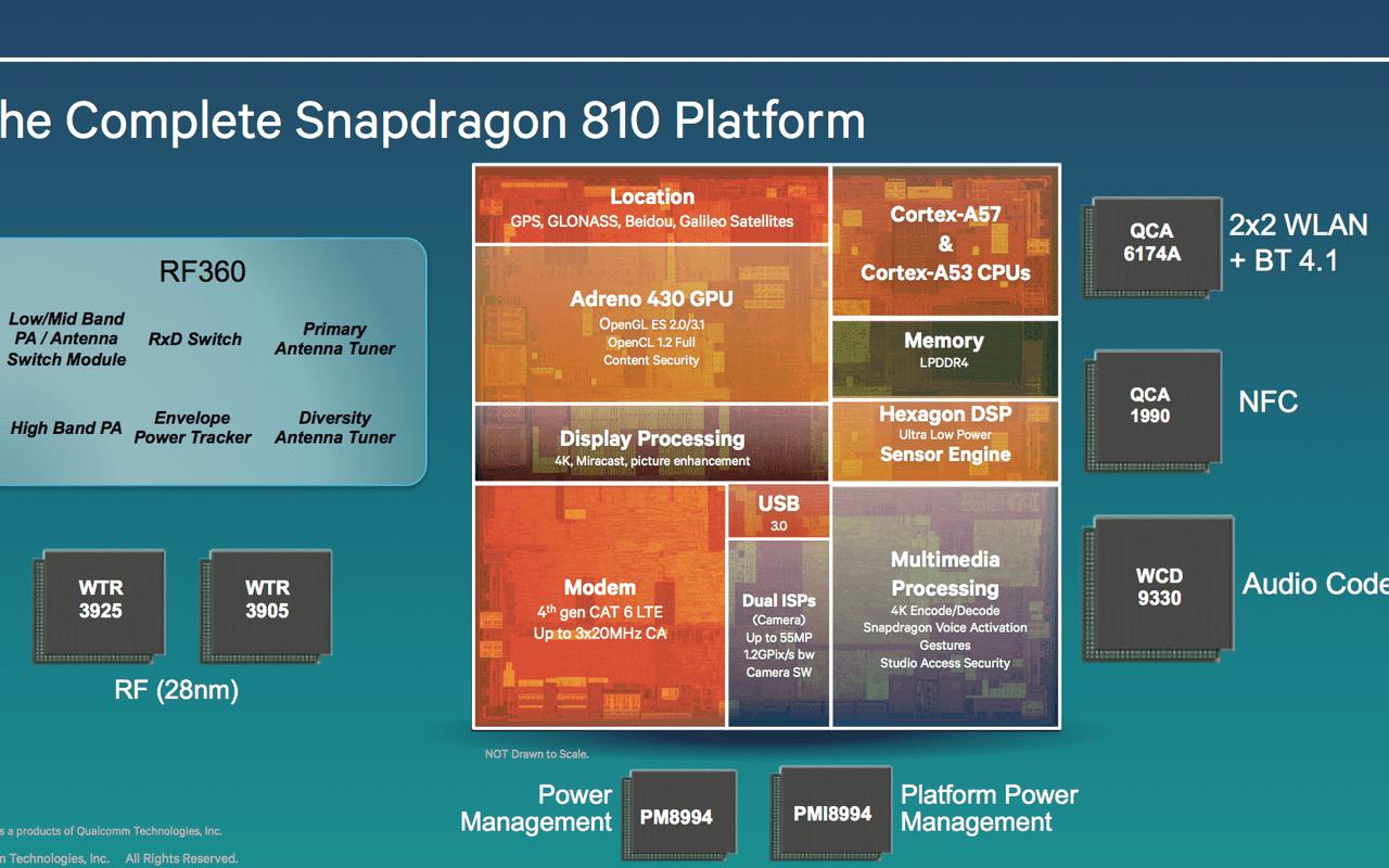 Qualcomm Snapdragon 810 en 808