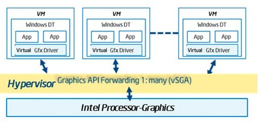 Intel GVT