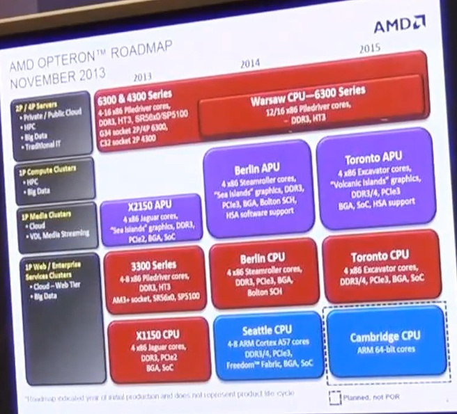 Roadmap serverchips AMD