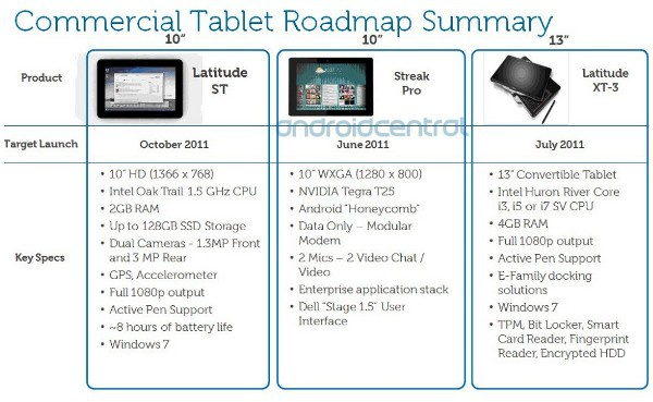 Dell tablet-roadmap