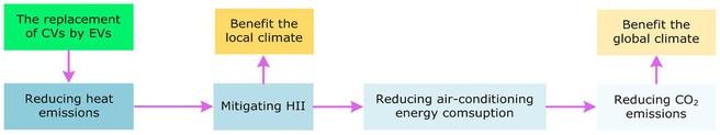 Elektrische auto's en het milieu