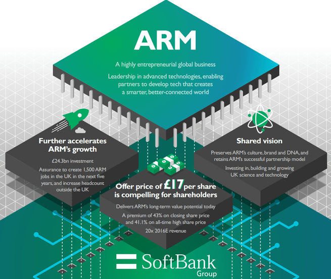 ARM SoftBank