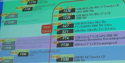 Panasonic Lumix 2012-lineup