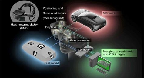Canon Mxed Reality ar-systeem