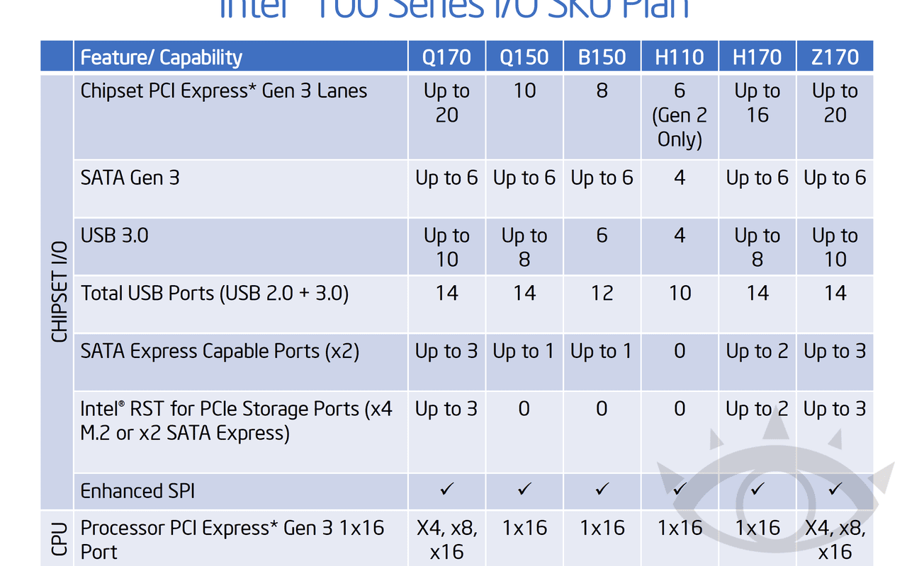 Intel Skylake Series 100 line-up