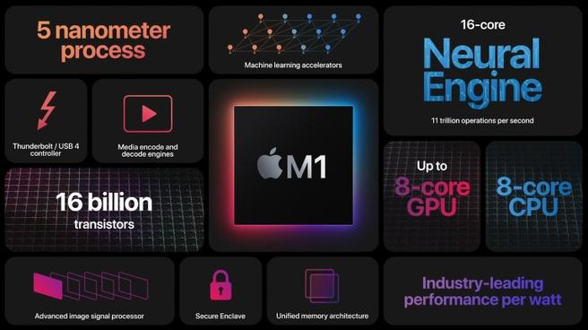 Apple M1-soc
