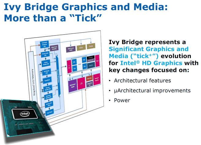 Ivy Bridge: tick+