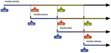 Mozilla Firefox development channels