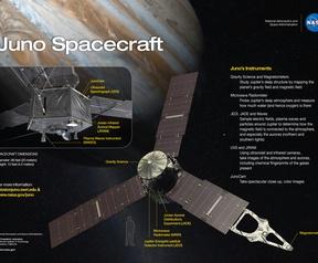 Instrumenten aan boord van Juno
