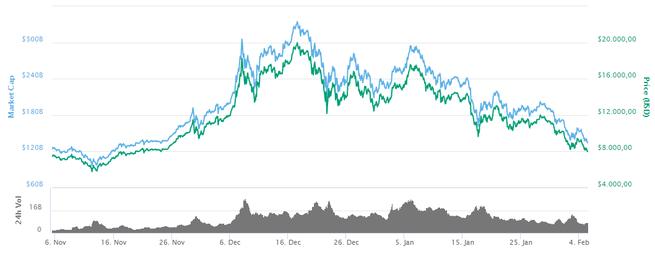 bitcoin-prijs 5 februari