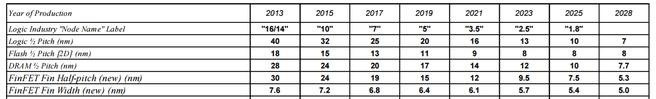 ITRS 2013 Overall Roadmap Technology Characteristics