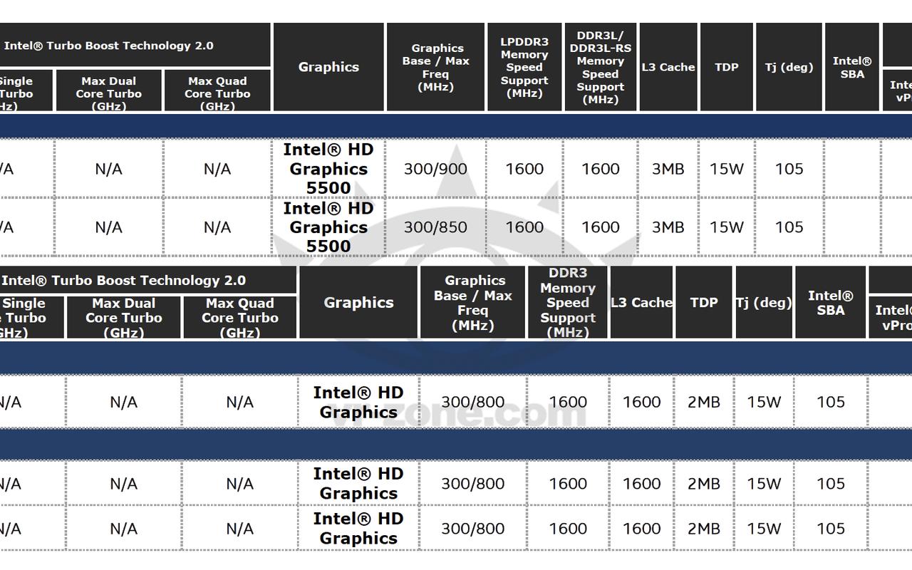 Intel Core U Broadwell VR-Zone