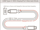 DisplayPort Alternate Mode on USB Type-C Connector Standard