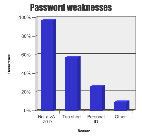 Reasons for password weakness