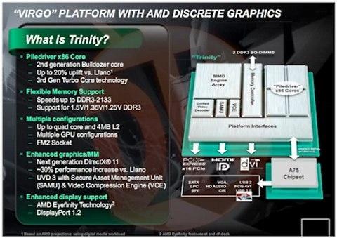 AMD Trinity-apu's