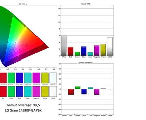 LG Gram 14 - Beeldschermmetingen