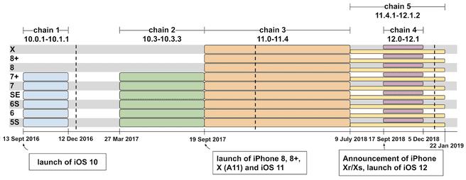 iOS-exploits