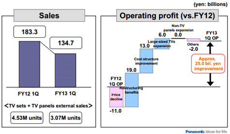 Panasonic Q1 2013 tv-verkopen operationele winst