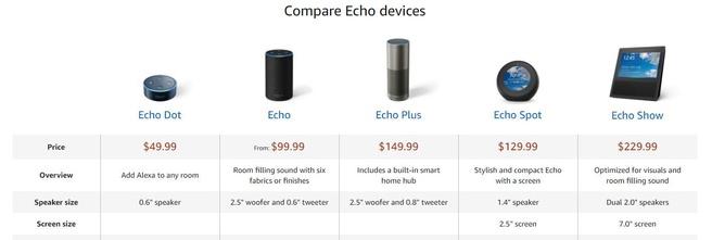 Amazon Echo lineup