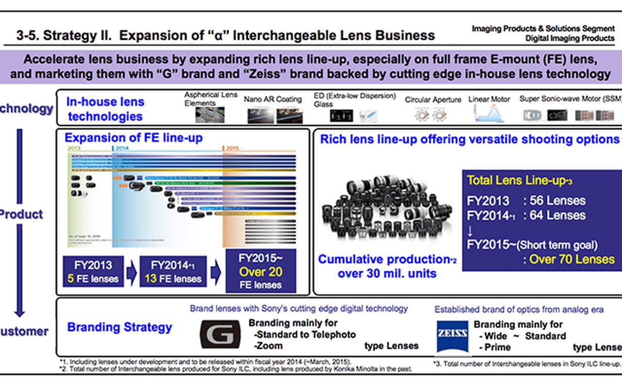 Sony: plannen voor 2014-2017 voor camera's