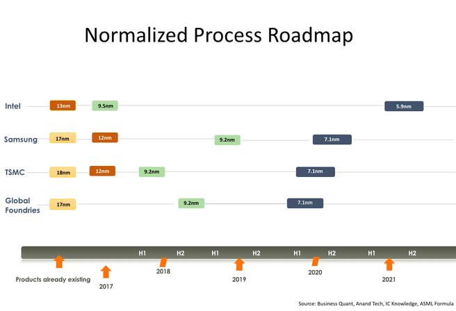 Normalizes node-roadmaps