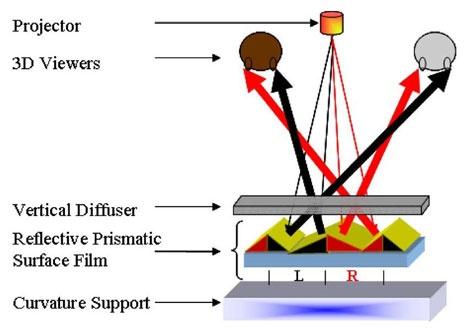 3d-prisma-projectiescherm