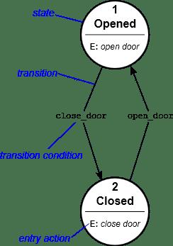 Finite state machine voorbeeld (Wikipedia)
