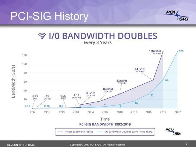 Pci-e 4.0 5.0 slide