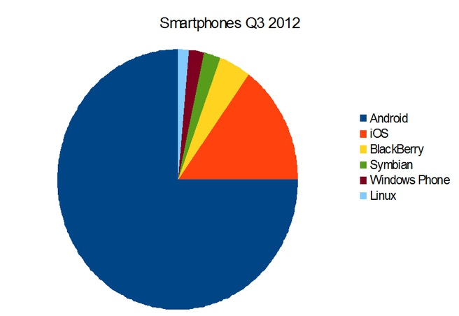 Marktaandelen smartphone-OS'en Q3 2012 (bron cijfers: IDC)