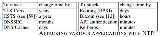 NTP-aanvals-tabel