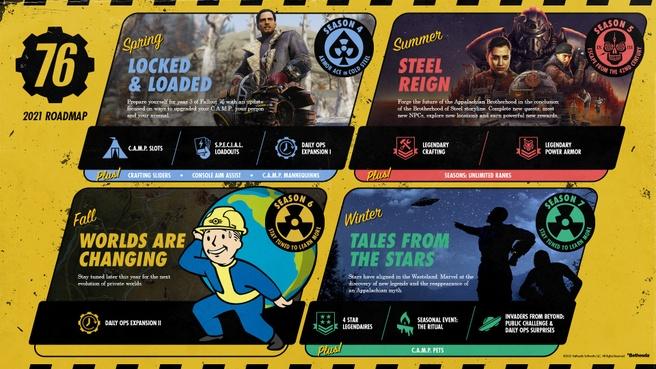 Fallout 76-roadmap