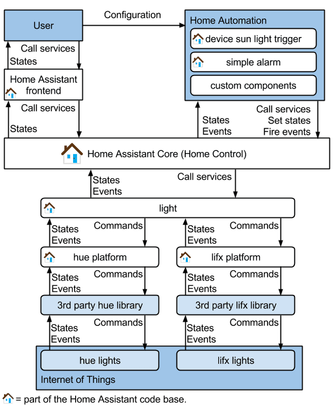 Home Assistant light control and automation