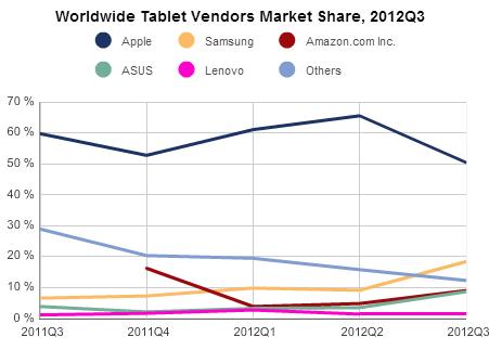 IDC marktaandeel tablets q3 2012