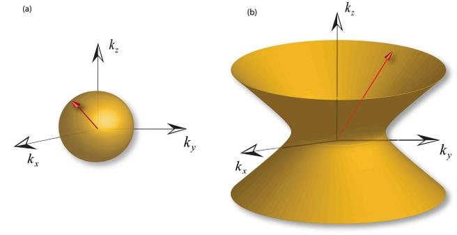 Foton dispersion