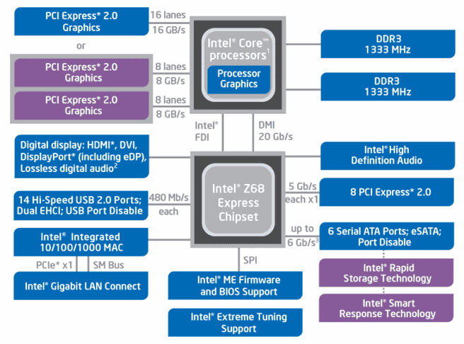 Intel Z68-chipset diagram
