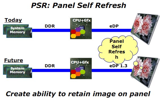 Panel Self Refresh-technologie