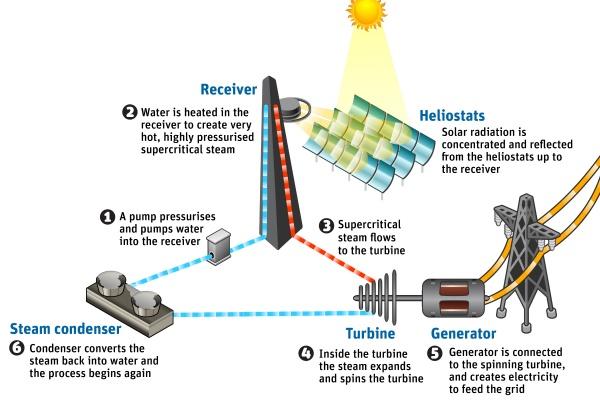 Solar-systeem van CSIRO