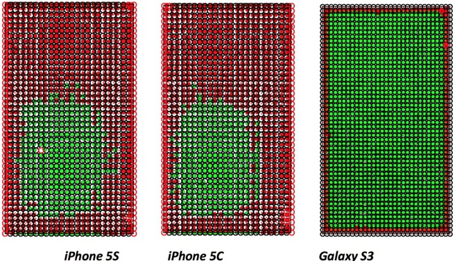 Accuraatheid iPhone 5s en 5c vs Galaxy S3