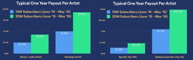 Spotify 20 miljoen