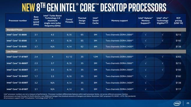 Nieuwe Coffee Lake-processors
