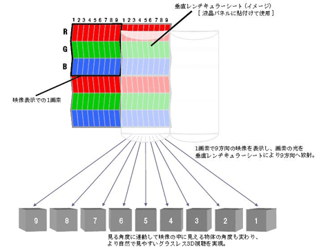 Toshiba 20GL1 pixel technologie