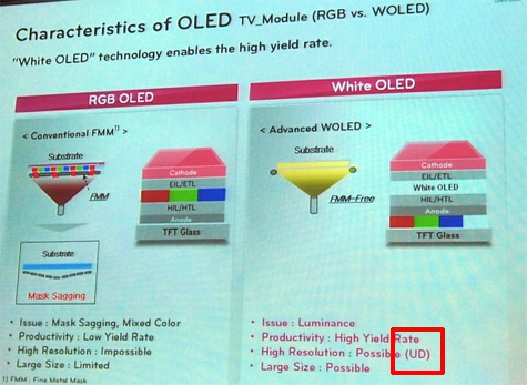 LG WRGB-oled-tv 4K mogelijkheid