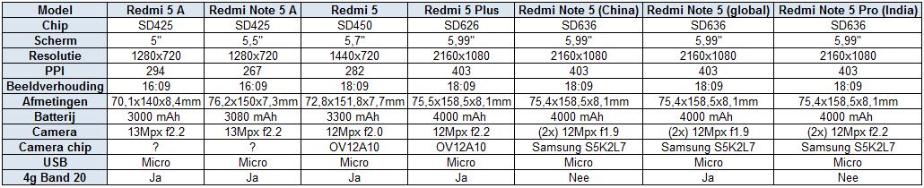 modellenredminote5