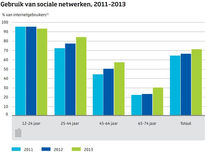 Gebruik sociale netwerken 2011 2013 cbs