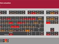 Logitech G815 testresultaten