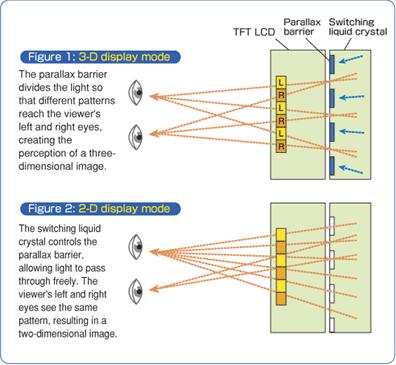 Parallax Barrier-technologie