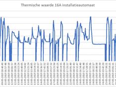 16A thermisch