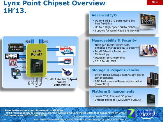 Lynx Point-chipset